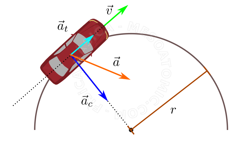 Cinematica Vectorial on Circular Motion